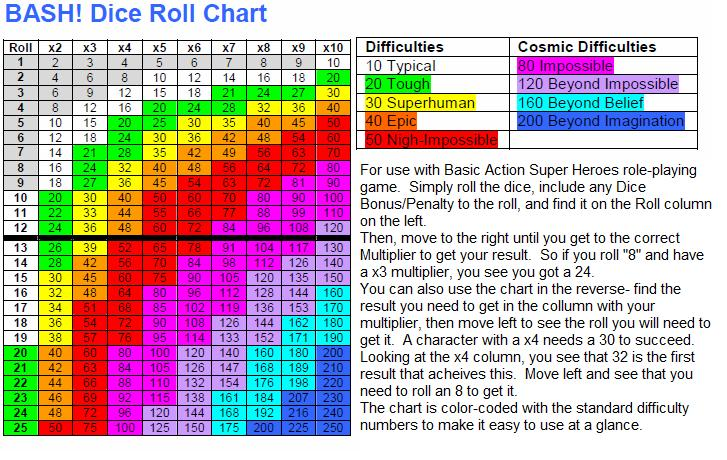 Bash Dice Roll Chart image